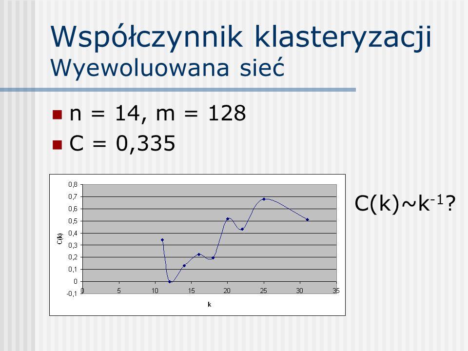 Współczynnik klasteryzacji Wyewoluowana sieć