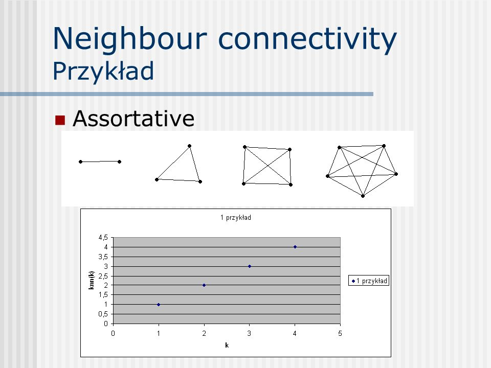Neighbour connectivity Przykład