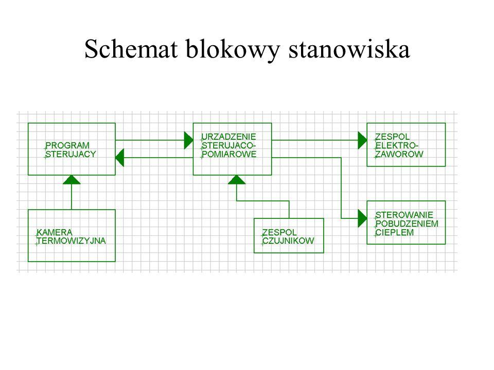Schemat blokowy stanowiska