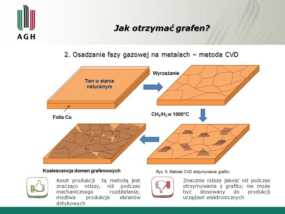 Jak otrzymać grafen 2. Osadzanie fazy gazowej na metalach – metoda CVD. Rys. 5. Metoda CVD otrzymywania grafitu.