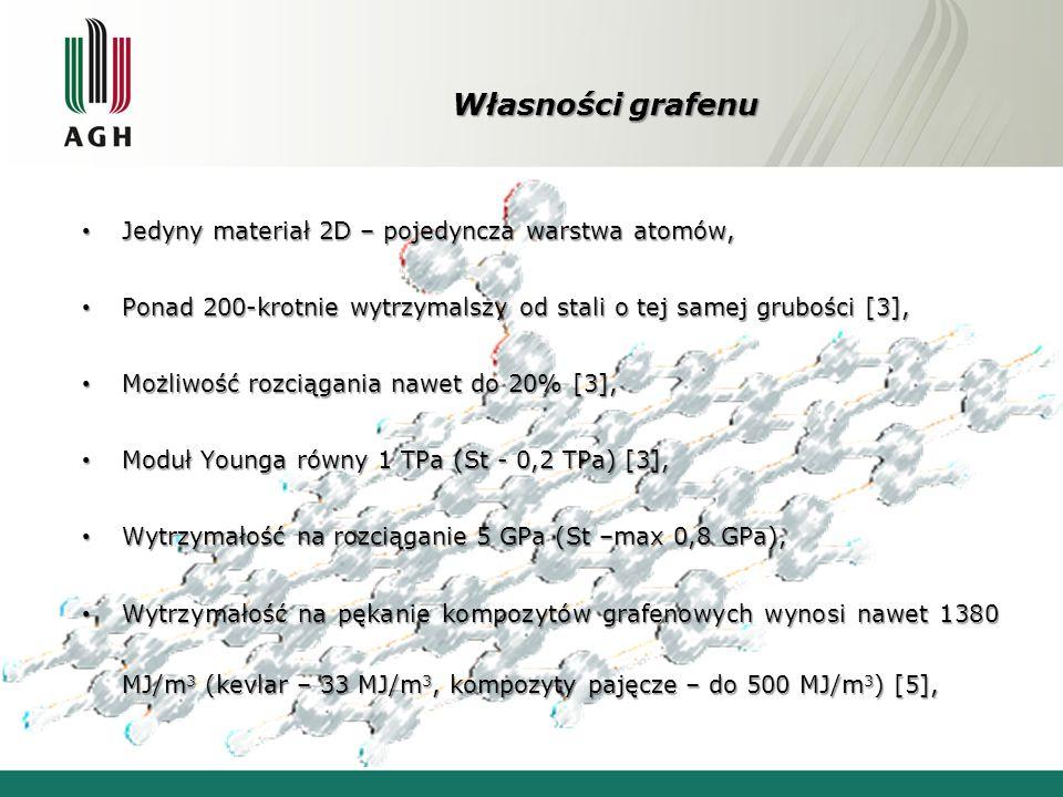 Własności grafenu Jedyny materiał 2D – pojedyncza warstwa atomów,