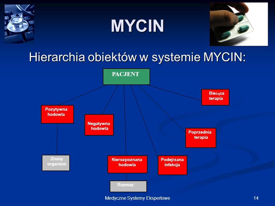 MYCIN Hierarchia obiektów w systemie MYCIN: PACJENT