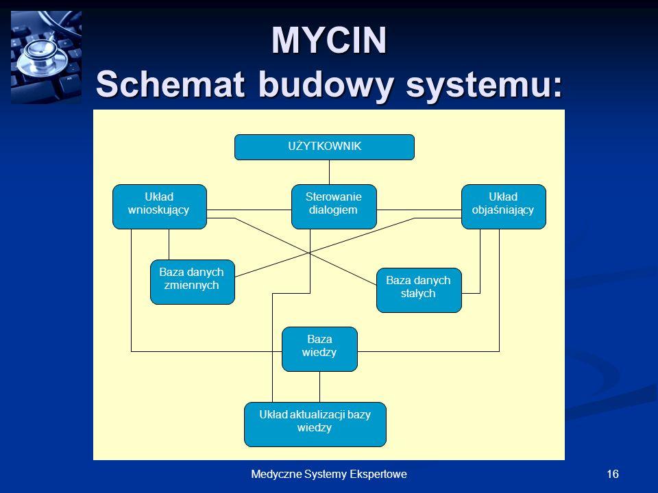 MYCIN Schemat budowy systemu: