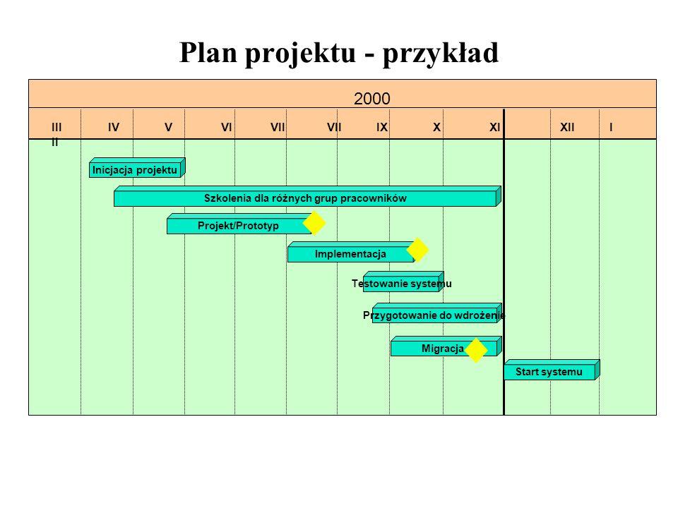 Plan projektu - przykład