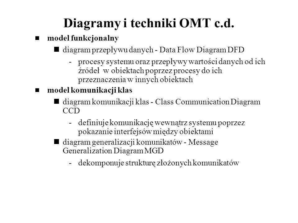 Diagramy i techniki OMT c.d.