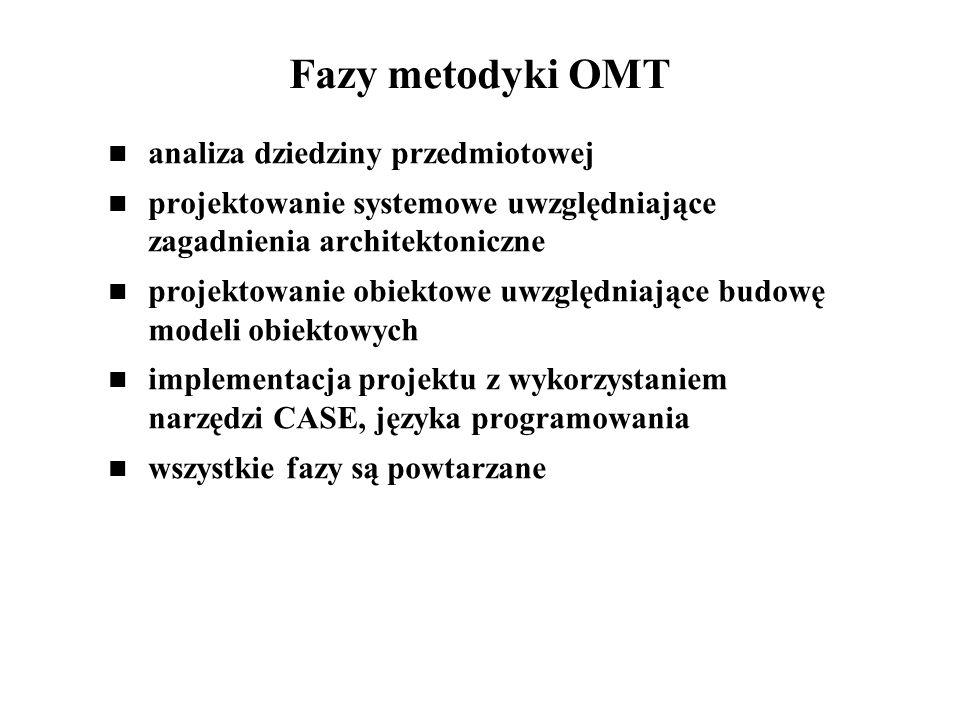 Fazy metodyki OMT analiza dziedziny przedmiotowej