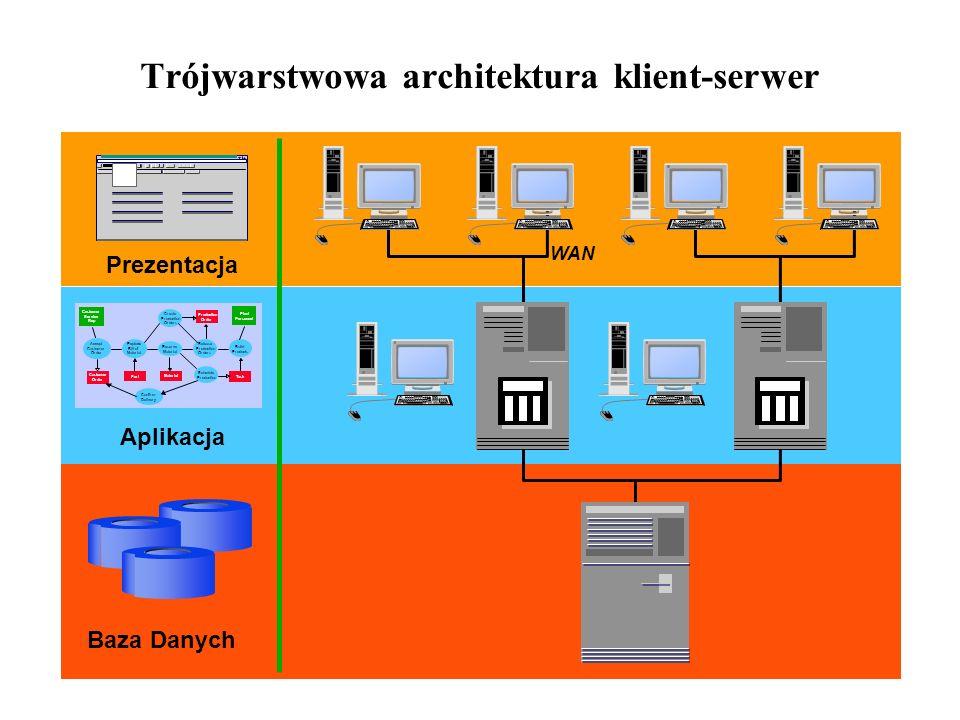 Trójwarstwowa architektura klient-serwer