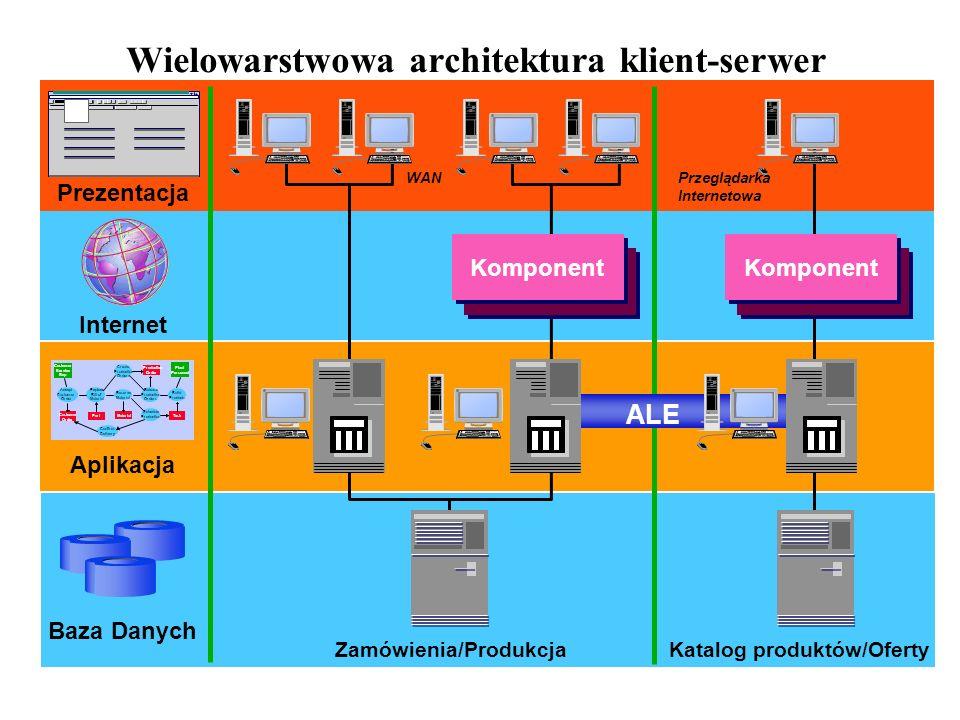 Wielowarstwowa architektura klient-serwer