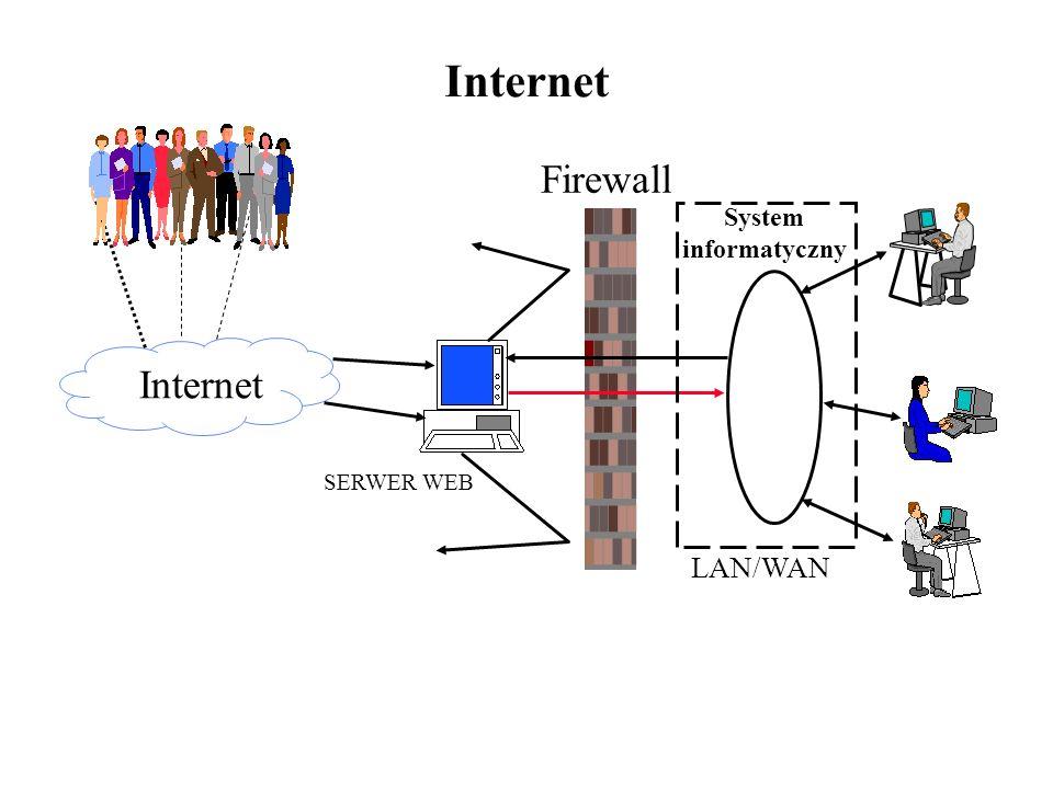 Internet Firewall System informatyczny Internet SERWER WEB LAN/WAN