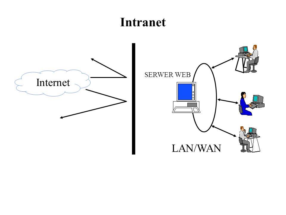 Intranet SERWER WEB Internet LAN/WAN