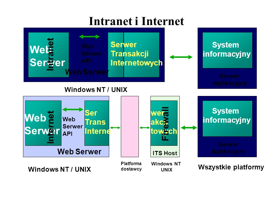 Intranet i Internet Web Serwer Web Serwer Intranet Firewall Internet