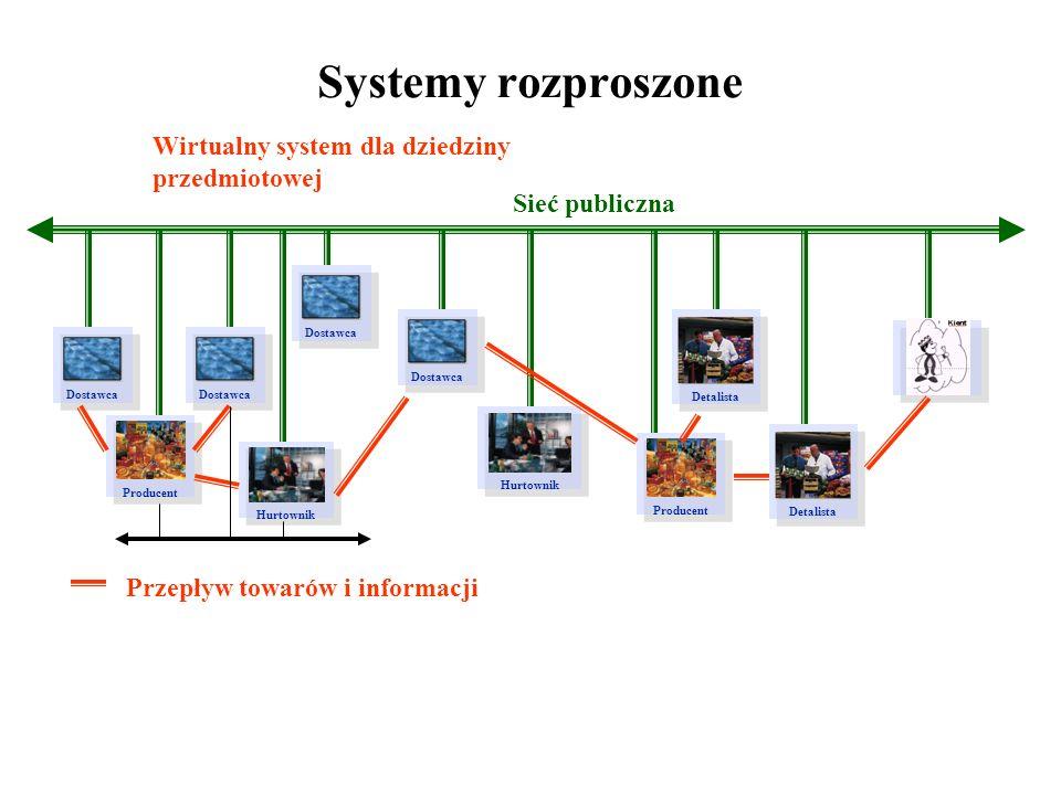 Systemy rozproszone Wirtualny system dla dziedziny przedmiotowej
