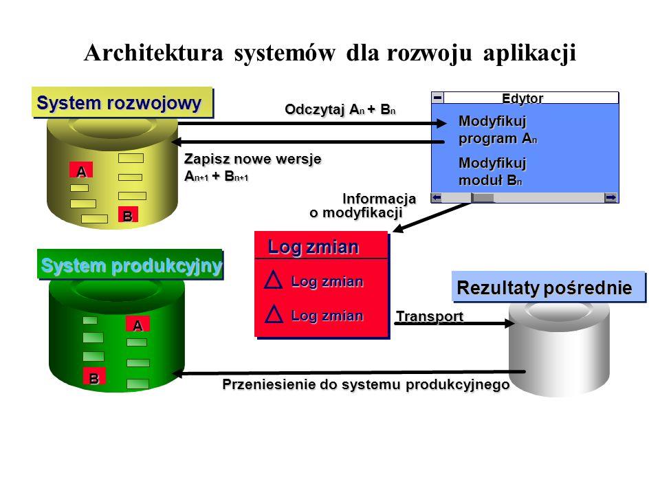 Architektura systemów dla rozwoju aplikacji