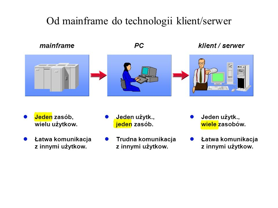 Od mainframe do technologii klient/serwer