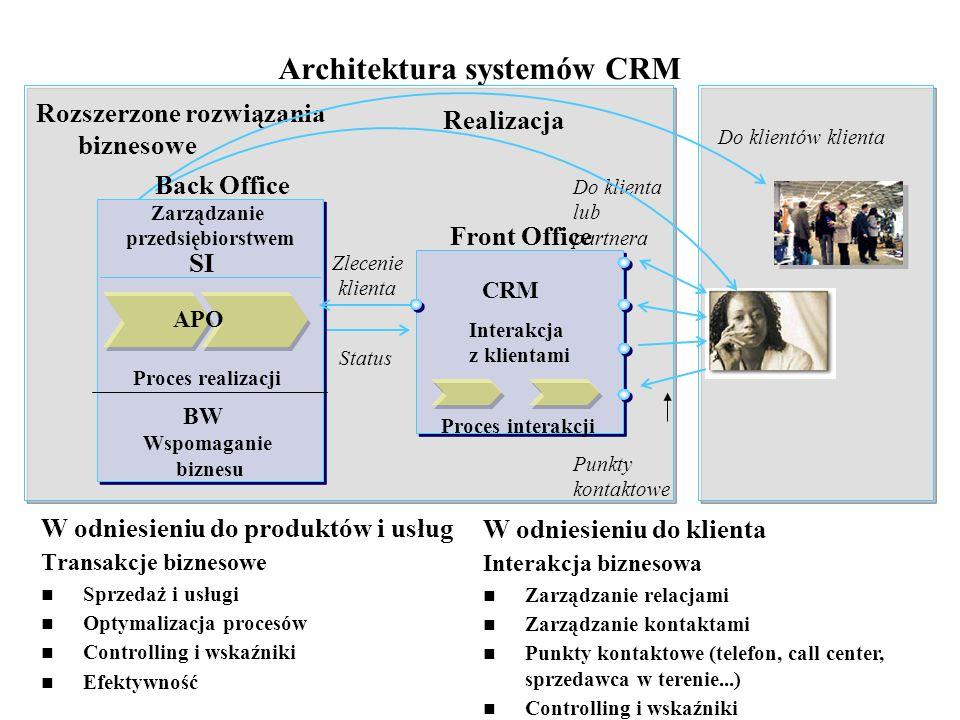 Architektura systemów CRM
