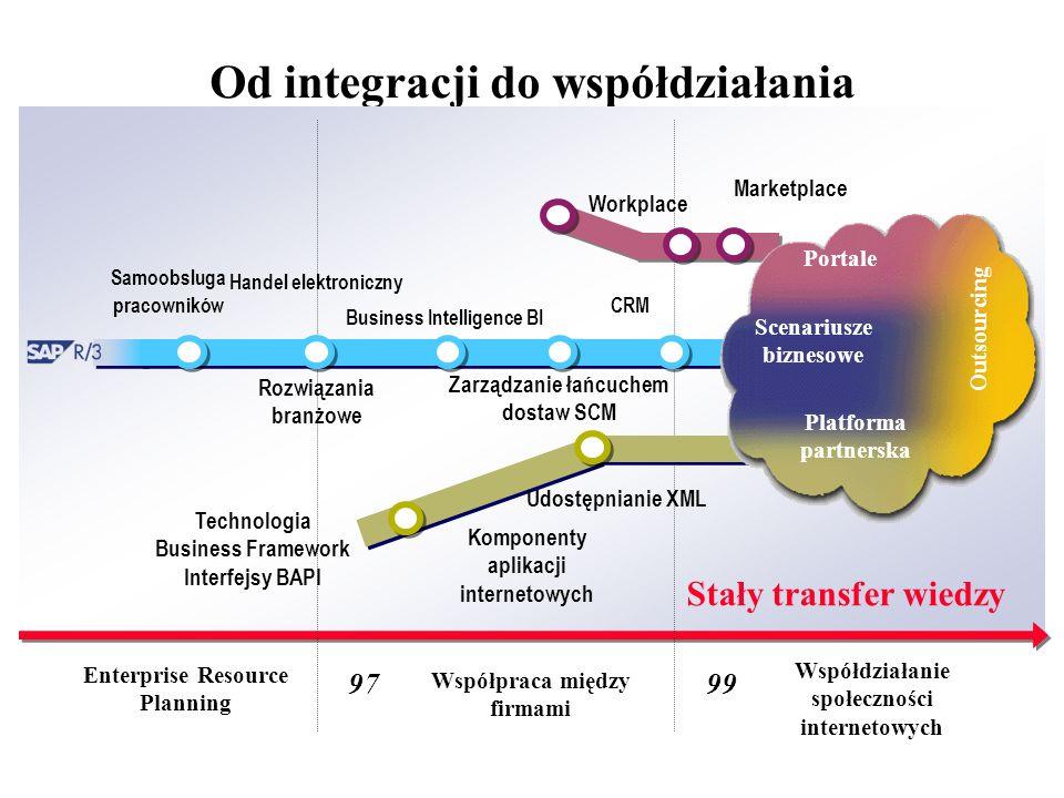 Od integracji do współdziałania