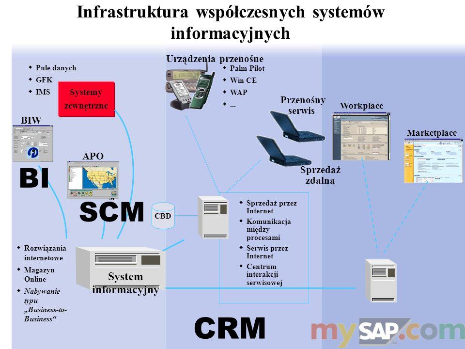 Infrastruktura współczesnych systemów informacyjnych