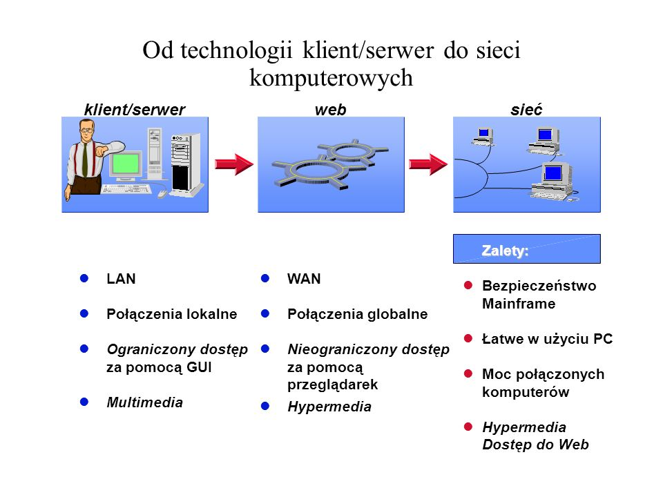 Od technologii klient/serwer do sieci komputerowych