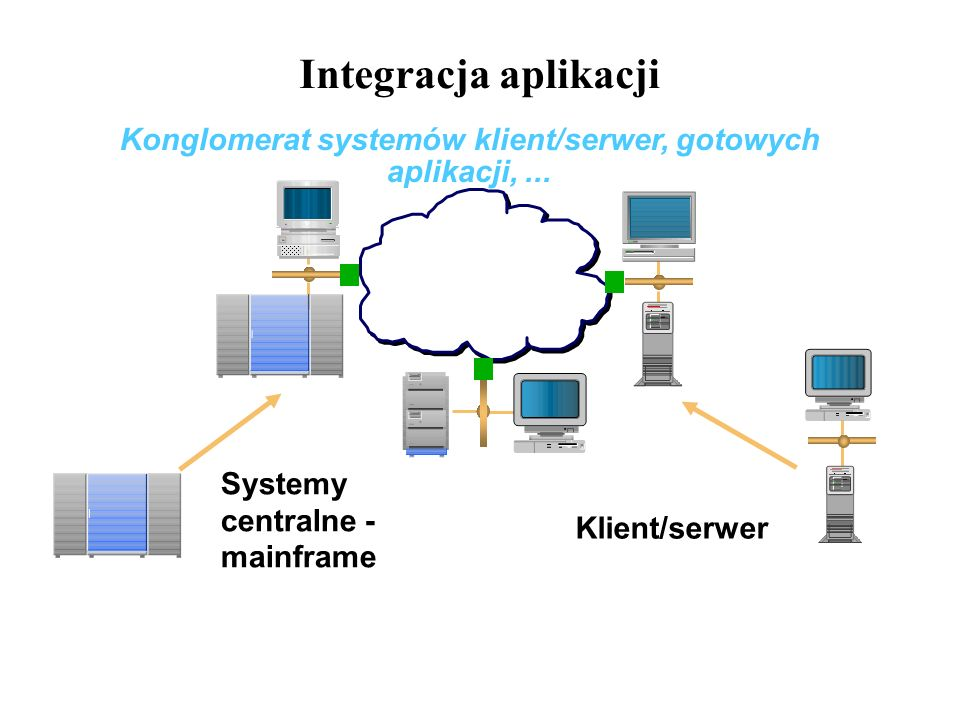 Konglomerat systemów klient/serwer, gotowych aplikacji, ...