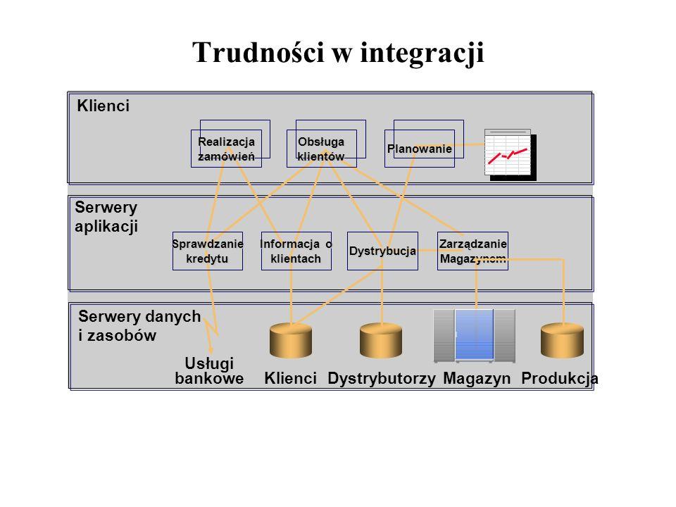 Trudności w integracji
