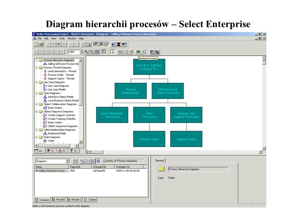 Diagram hierarchii procesów – Select Enterprise