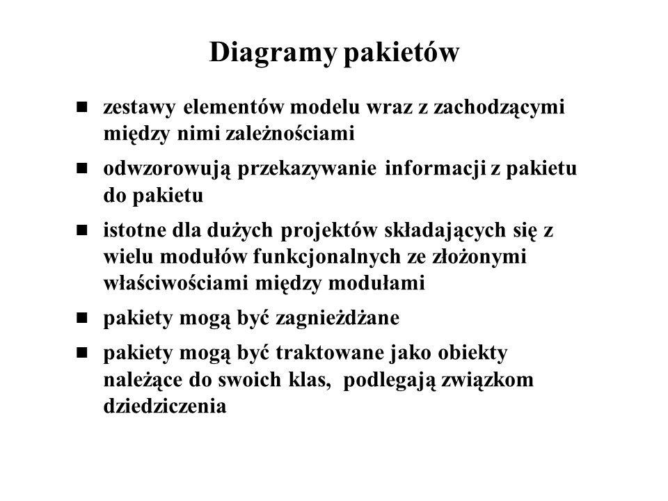 Diagramy pakietów zestawy elementów modelu wraz z zachodzącymi między nimi zależnościami. odwzorowują przekazywanie informacji z pakietu do pakietu.