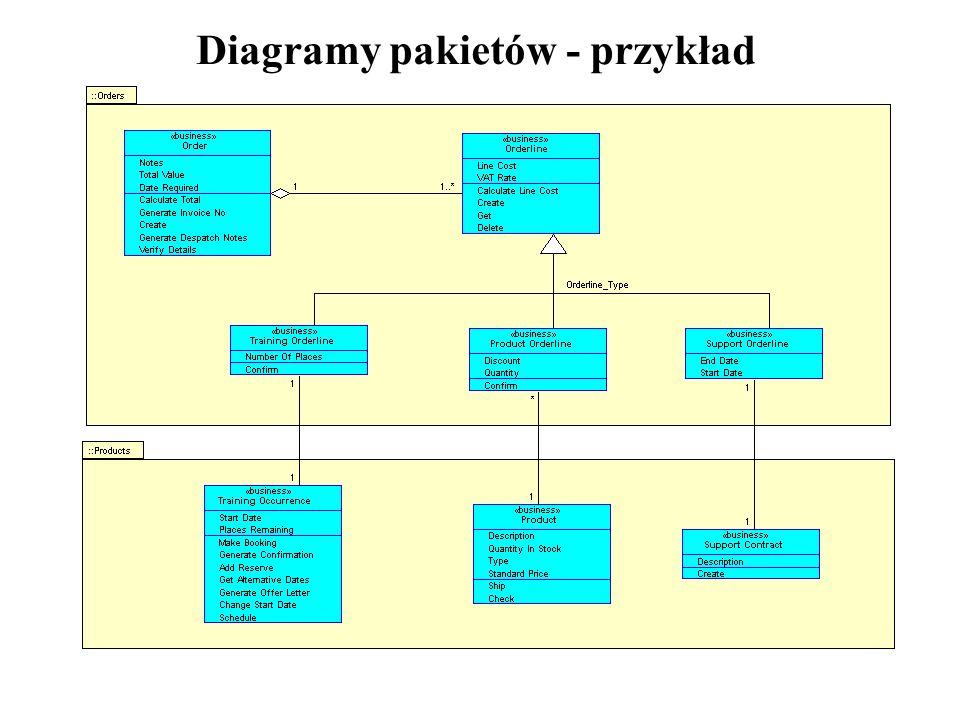 Diagramy pakietów - przykład