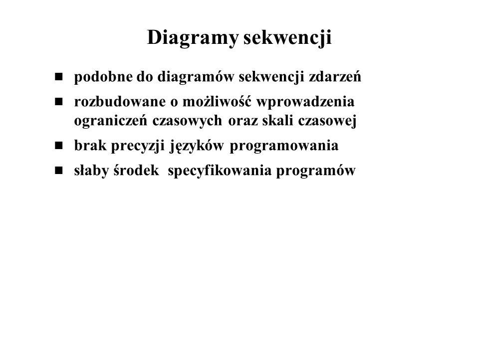 Diagramy sekwencji podobne do diagramów sekwencji zdarzeń