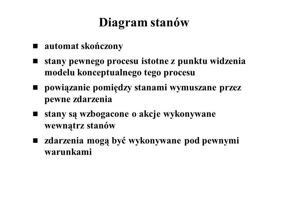 Diagram stanów automat skończony
