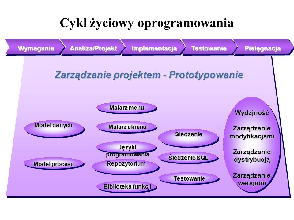 Cykl życiowy oprogramowania