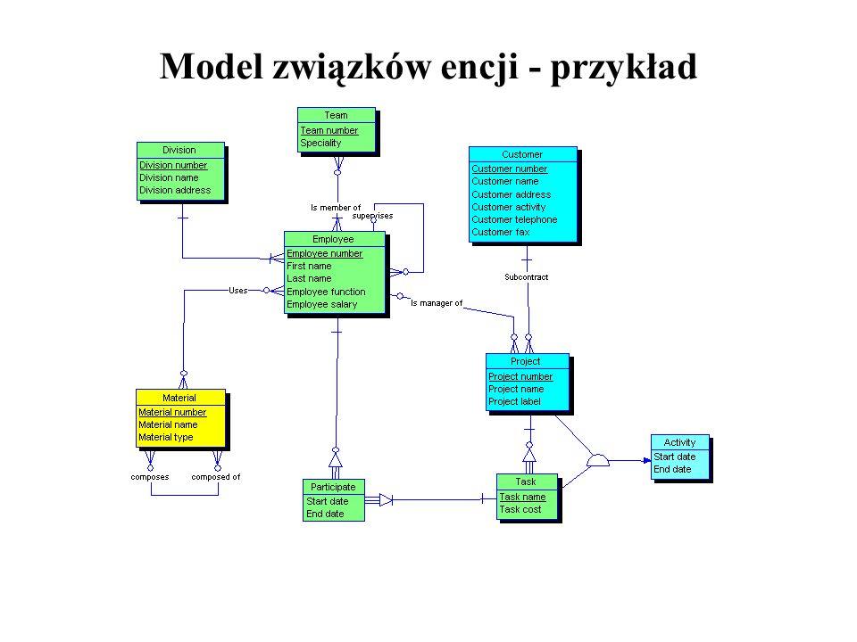 Model związków encji - przykład