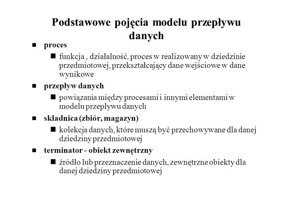Podstawowe pojęcia modelu przepływu danych
