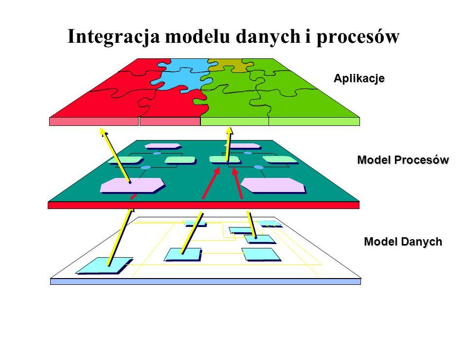Integracja modelu danych i procesów
