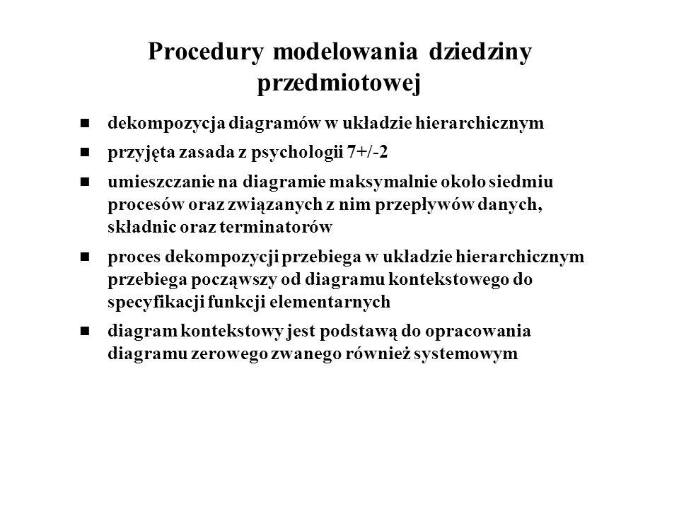 Procedury modelowania dziedziny przedmiotowej