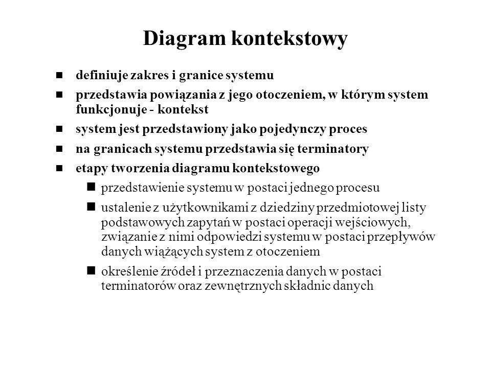 Diagram kontekstowy definiuje zakres i granice systemu