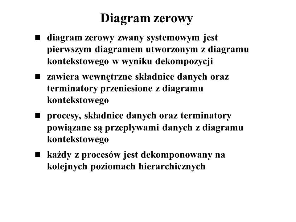 Diagram zerowy diagram zerowy zwany systemowym jest pierwszym diagramem utworzonym z diagramu kontekstowego w wyniku dekompozycji.