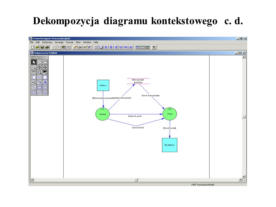 Dekompozycja diagramu kontekstowego c. d.