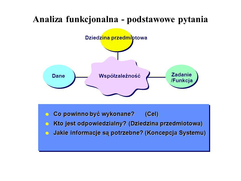 Analiza funkcjonalna - podstawowe pytania
