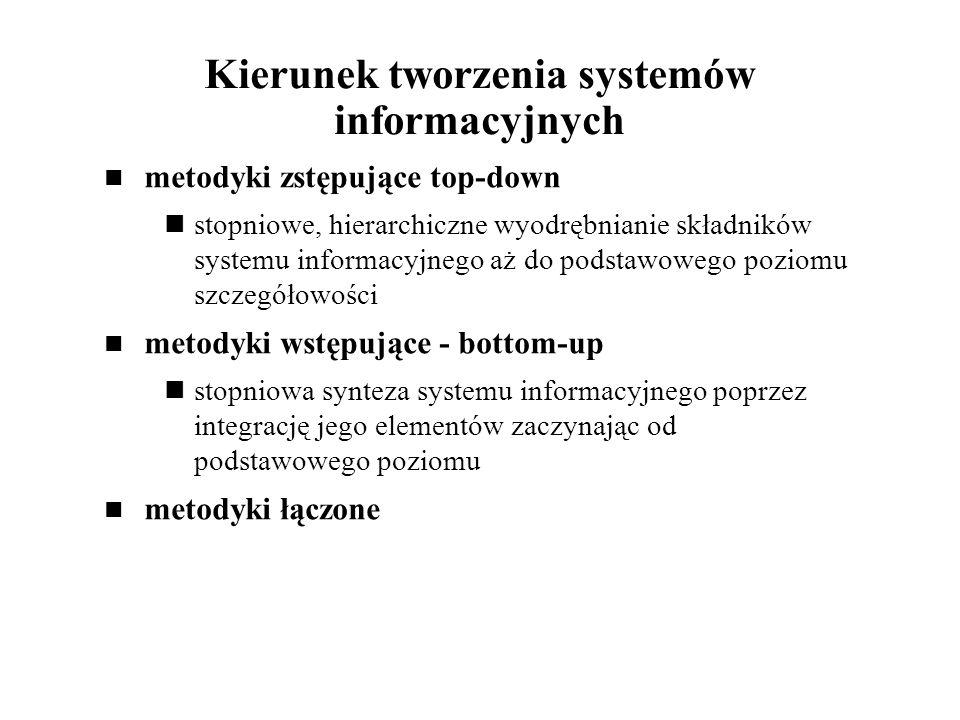 Kierunek tworzenia systemów informacyjnych