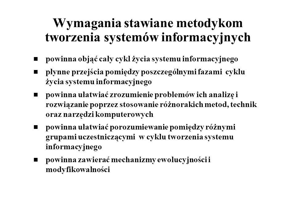 Wymagania stawiane metodykom tworzenia systemów informacyjnych