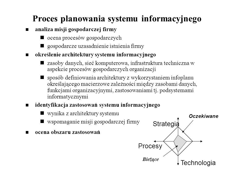 Proces planowania systemu informacyjnego