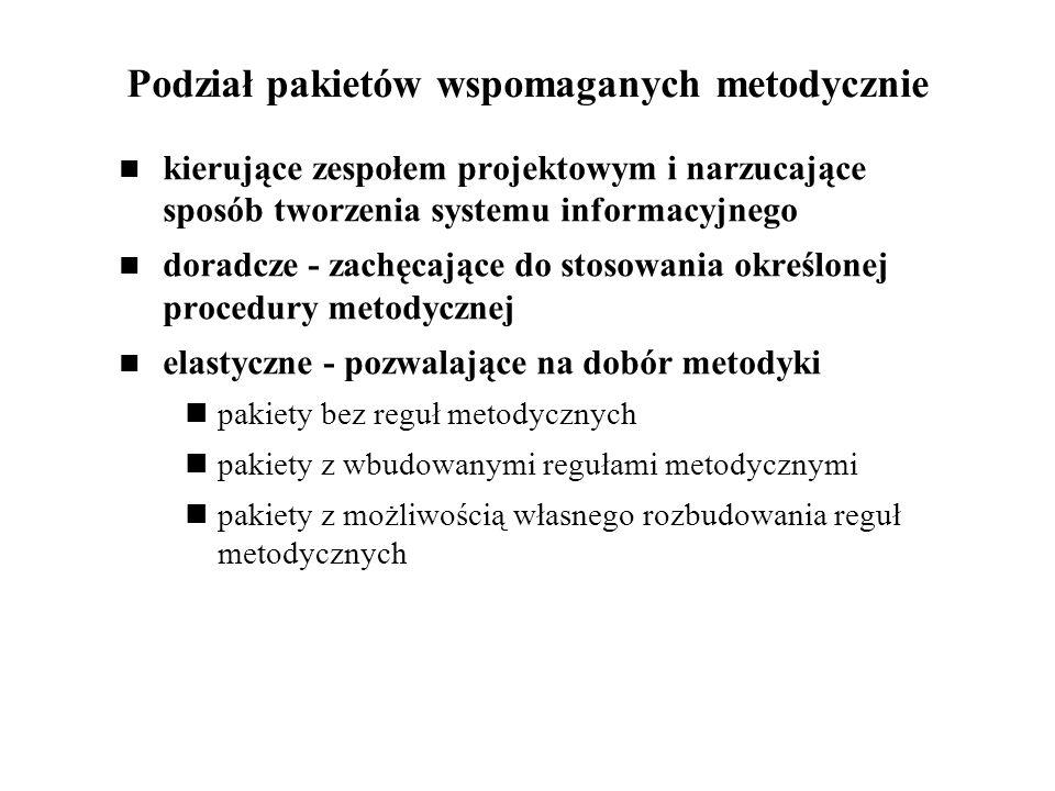 Podział pakietów wspomaganych metodycznie