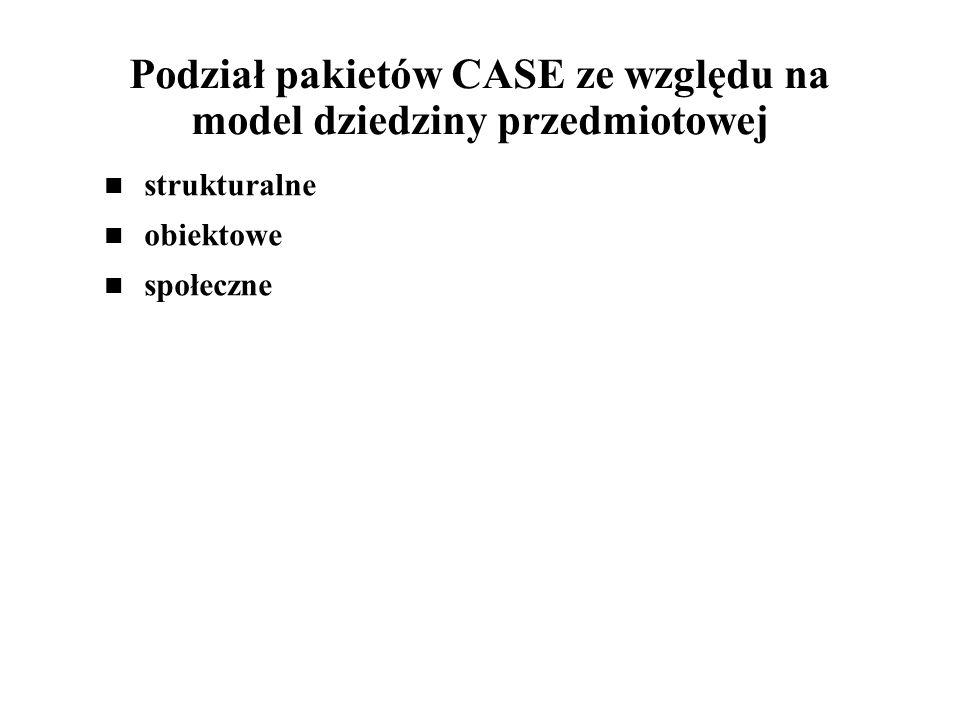 Podział pakietów CASE ze względu na model dziedziny przedmiotowej