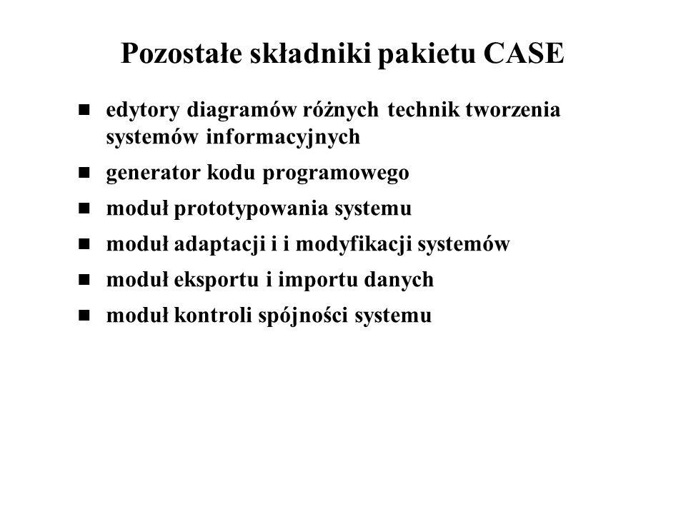Pozostałe składniki pakietu CASE