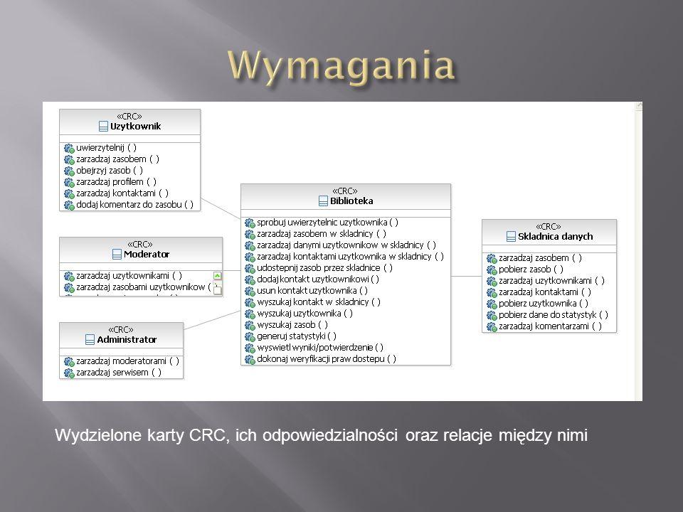 Wymagania Wydzielone karty CRC, ich odpowiedzialności oraz relacje między nimi