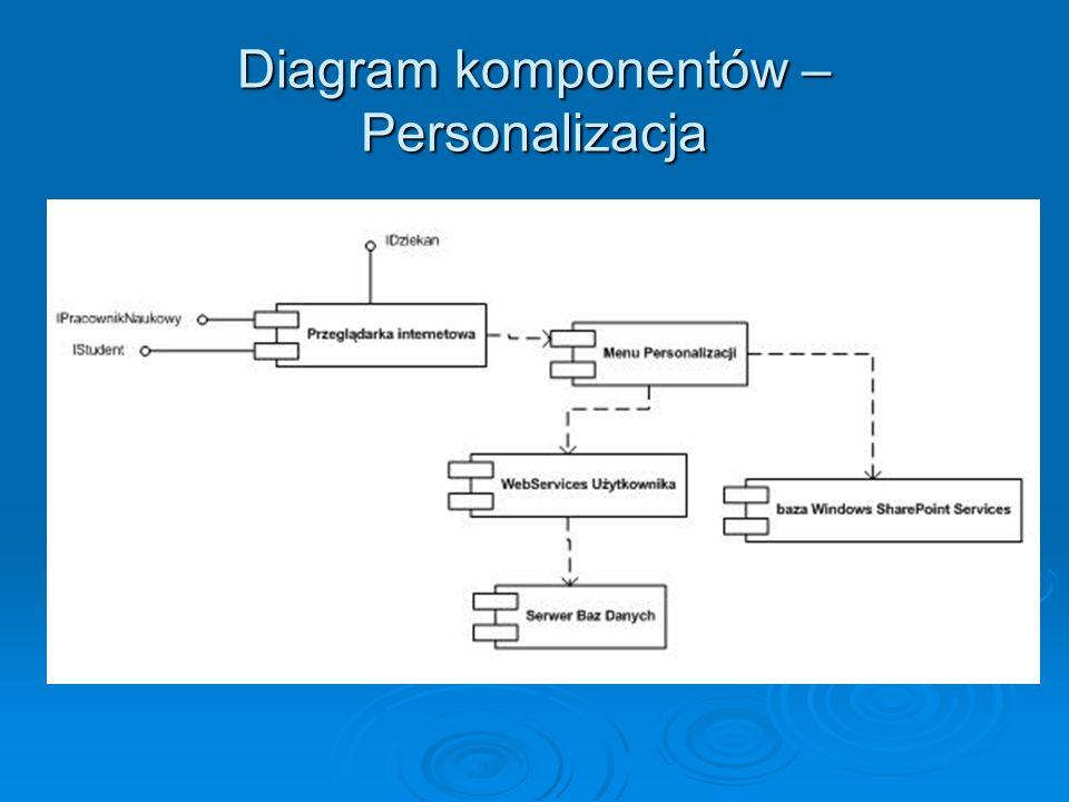Diagram komponentów – Personalizacja