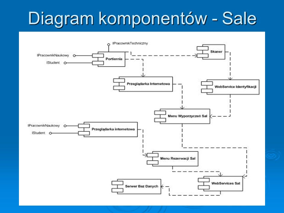 Diagram komponentów - Sale
