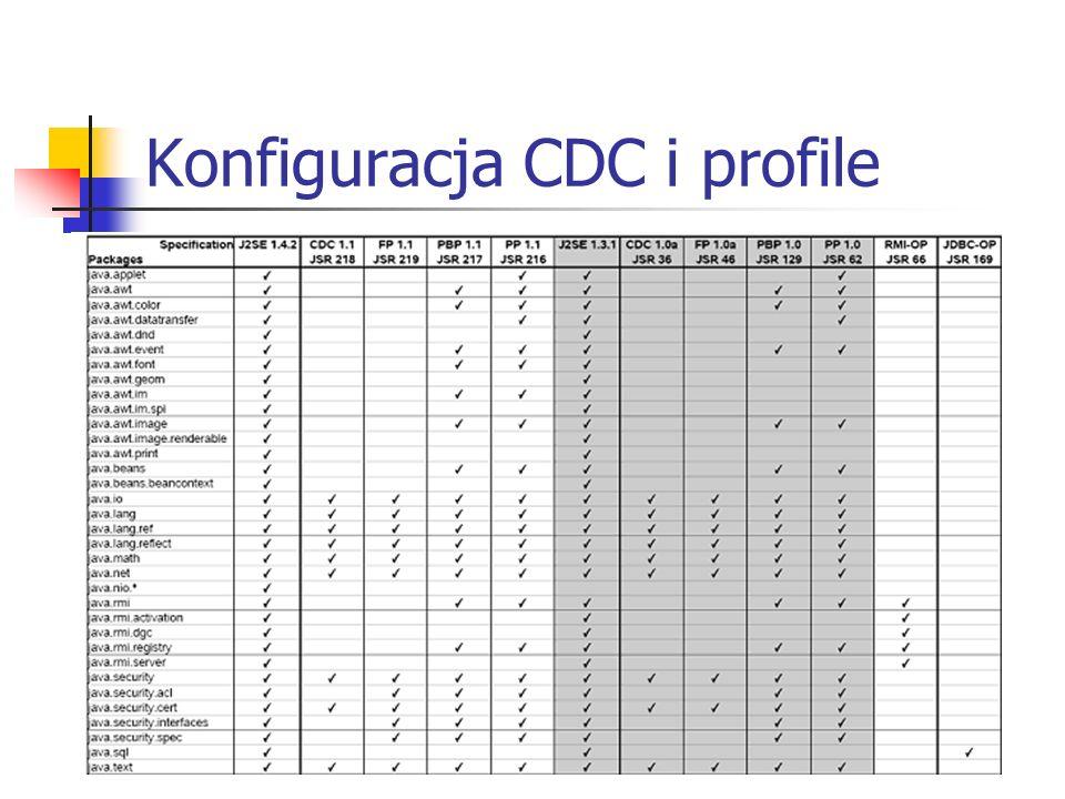 Konfiguracja CDC i profile