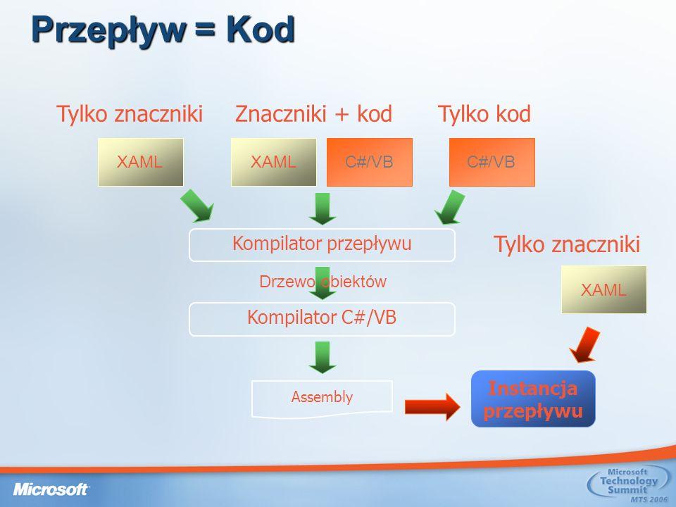 Przepływ = Kod Tylko znaczniki Znaczniki + kod Tylko kod