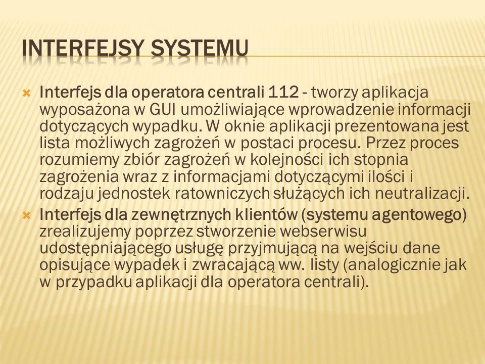 Interfejsy systemu